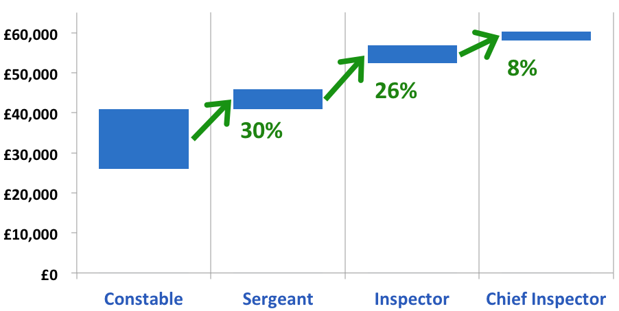 Police scotland salary chart, PC, sergeant, inspector